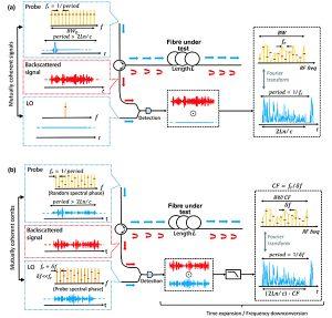 Investigadores de la UAH desarrollan un nuevo sistema para monitorizar la fibra óptica con una resolución espacial superior a la utilizada hasta ahora