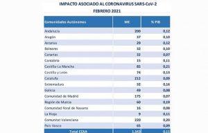 Castilla-La Mancha continúa siendo en el inicio de 2021 la región que mayor gasto sociosanitario realiza en España para combatir el coronavirus, en relación con su renta