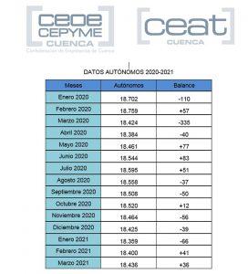 Algo está cambiando en Cuenca y en el número de autónomos..., y no se veía desde 2017