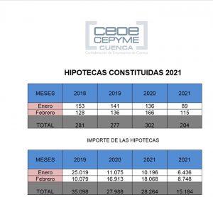 Las hipotecas siguen en descenso en Cuenca pese a la reducción de su importe