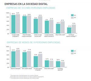 El 98,3% de las medianas y grandes empresas de Castilla-La Mancha disponen de acceso a internet, porcentaje que baja al 77% en el caso de las microempresas