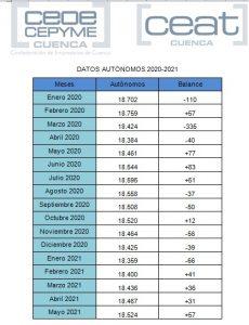El número de autónomos no para de crecer en Cuenca