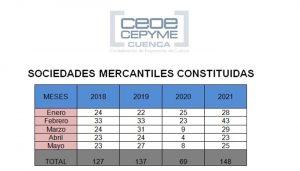 CEOE-Cepyme Cuenca está de enhorabuena sigue multiplicándose la natalidad de empresas en la provincia
