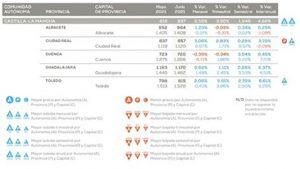 Guadalajara sigue teniendo el precio de la vivienda más cara de la región pero Cuenca es la quinta capital española que más crece