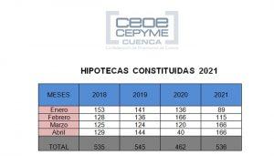 Hipotecas enero-abril 2021