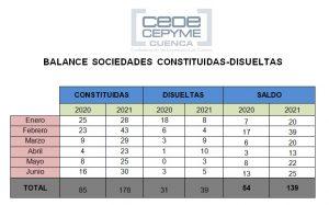 Aumento espectacular de las sociedades mercantiles en la provincia de Cuenca