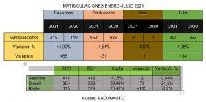 Las matriculaciones en Cuenca no terminan de remontar