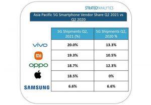 Vivo lidera las exportaciones de smartphones 5G en la región Asia-Pacífico durante el segundo trimestre de 2021