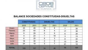 En Cuenca las sociedades mercantiles siguen en claro crecimiento pese a un mes de julio en negativo