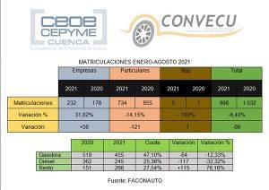 No se venden coches Las matriculaciones vuelven a situarse en Cuenca por debajo de 2020 en los ocho primeros meses