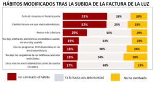 Un 77% de los castellanomanchegos afirma haber modificado sus hábitos tras la subida de la luz